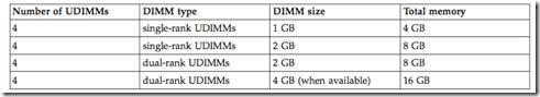 Lenovo TS200 UDIMM Memory Config