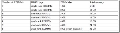 Lenovo TS200 RDIMM Optimal
