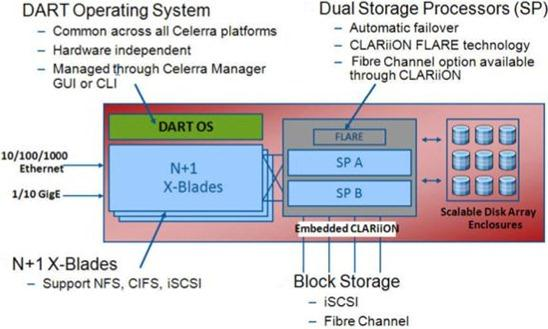 EMC Celerra Connectivity Summary