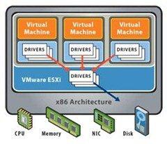 VMware vSphere 5.1
