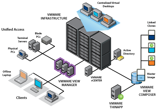 VMware View 5.1