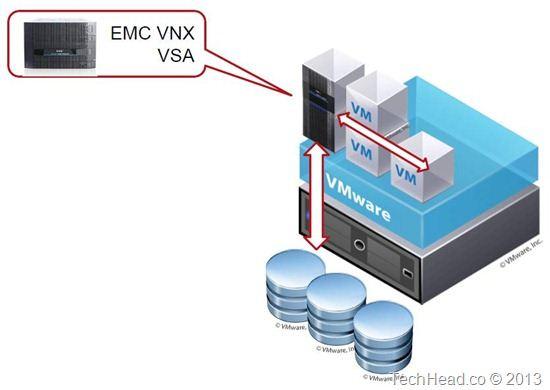 EMC VNX VSA