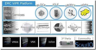 EMC ViPR Download