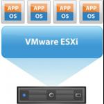 VMware vSphere ESXi 5.0 5.1 End of Life